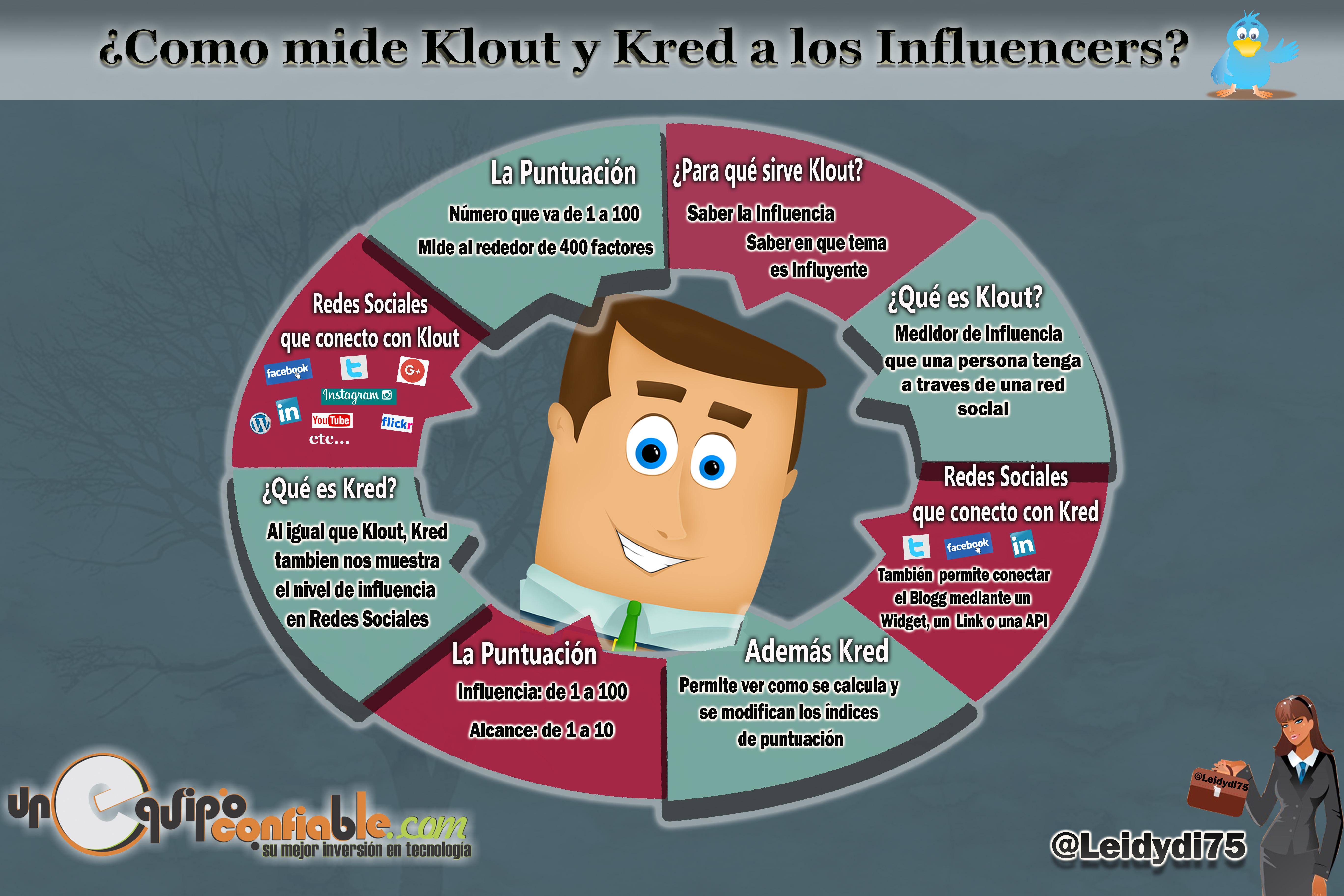 infografia-kred-y-klout.